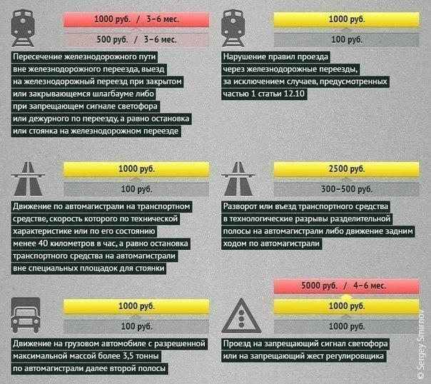 Проверка штрафов гибдд владимир